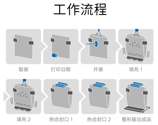 名瑞机械给袋式包装机,MR8-200RG高速给袋式包装机