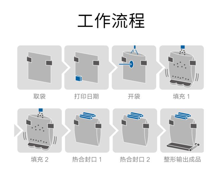名瑞机械给袋式包装机,MR8-200RD小包进大包专用给袋式包装机